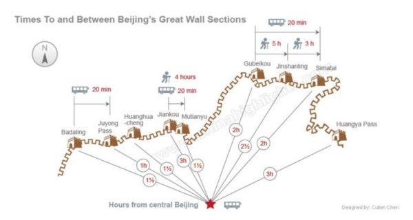 viaggio alla muraglia cinese, perché andare a jinshaling, muraglia cinese quando andare